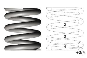 Le nombre de spires dans un ressort de compression