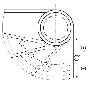 Ressorts de torsion - rotation