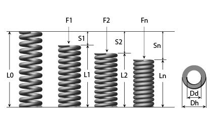 Dessin technique - Ressorts d'outils de presse